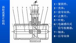 涡轮流量计的结构和工作原理图