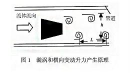 漩涡式气体质量流量计测量原理