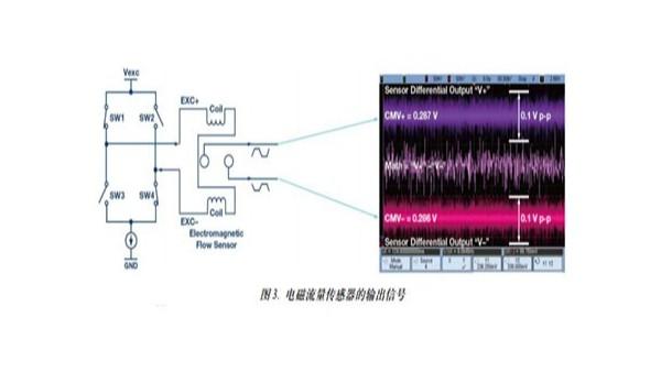 电磁流量计的输出信号图