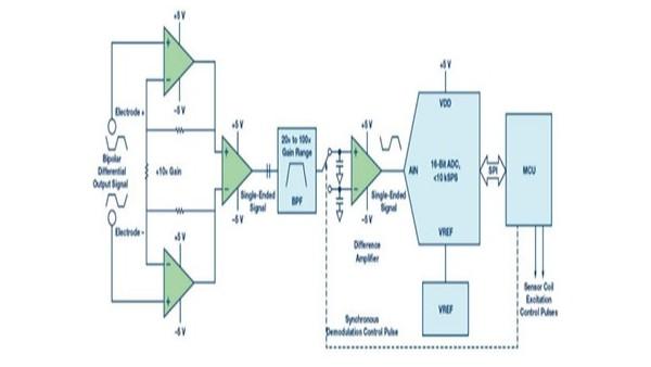 电磁流量计传感器测量图
