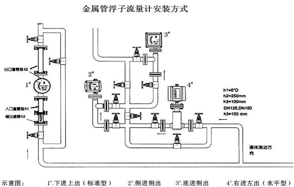 金属管浮子流量计安装示意图
